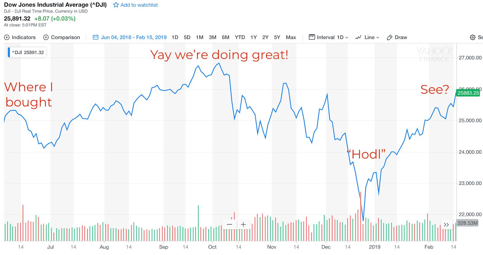 The Stock Market Always Rebounds