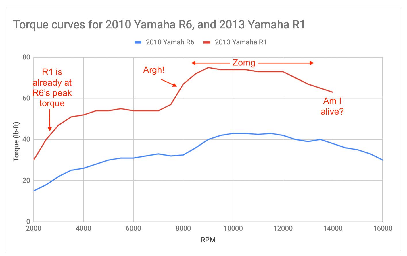 Torque. curve of the Yamaha R1 vs the Yamaha R6