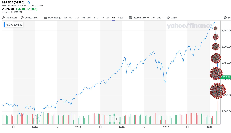 When Will the Market Bottom from the Coronavirus Crash?