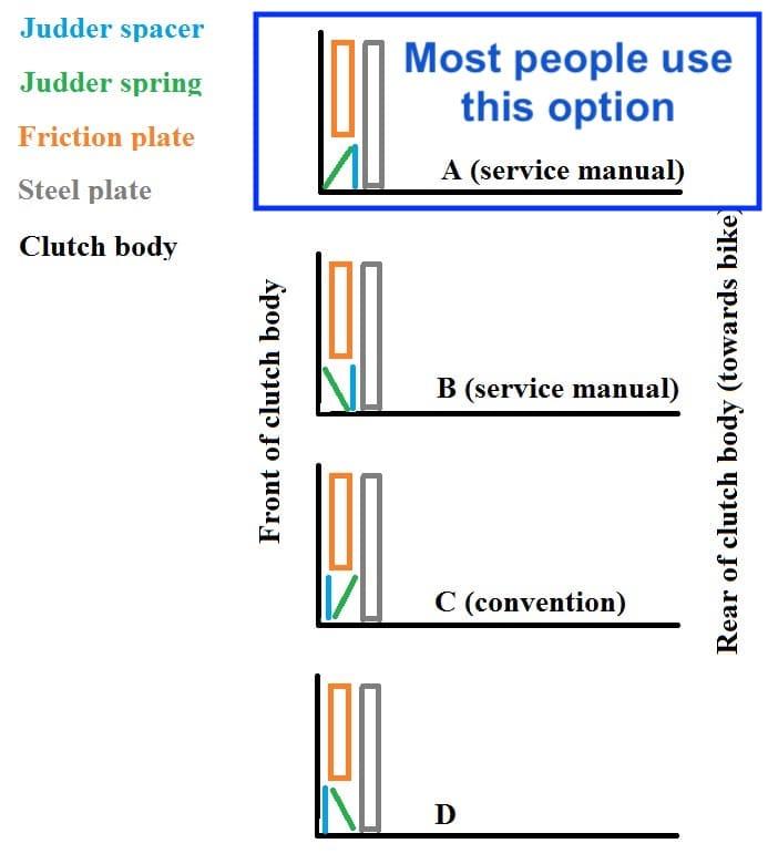 Orientation for anti-judder washers in Hyperstrada/Hypermotard clutch