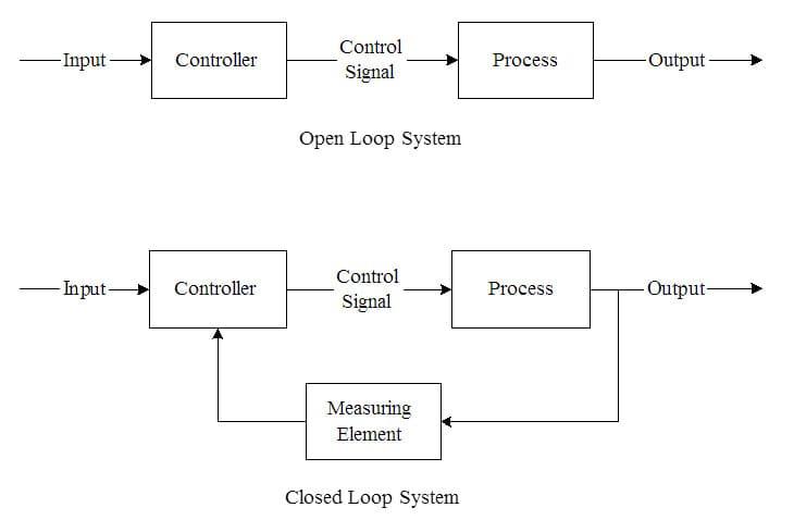 Diagram of an open-loop vs a closed-loop system